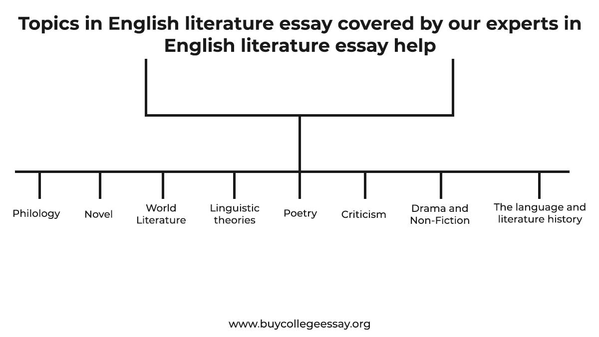 Topics in English literature essay