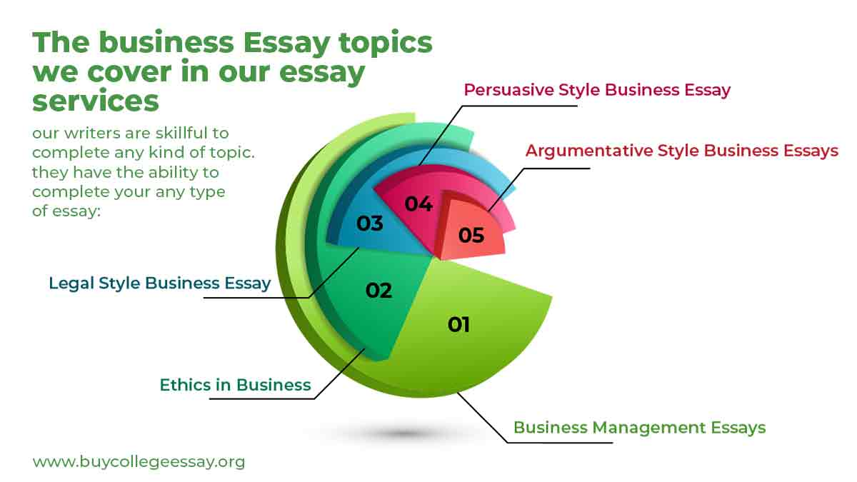 Business Essay topic