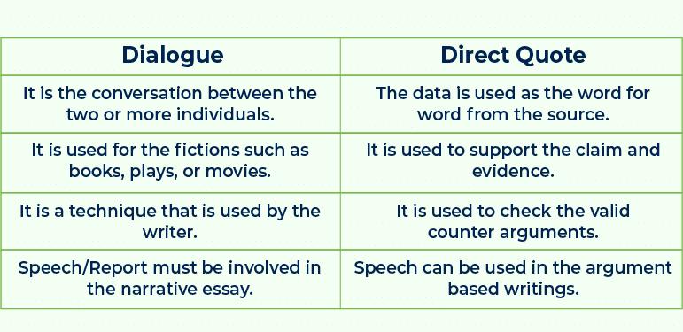 how to write a dialogue essay