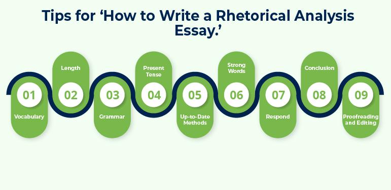 How to write a Rhetorical Analysis essay.