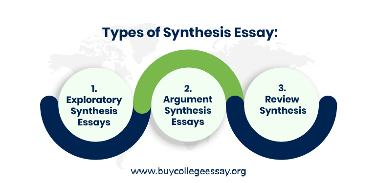 Types of Synthesis Essay